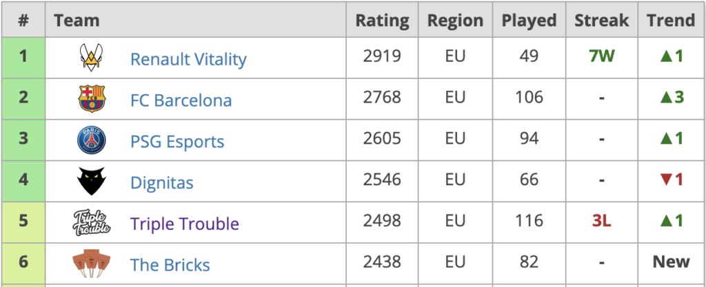 EU Rocket League Rankings