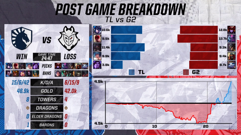 Stats page of post game