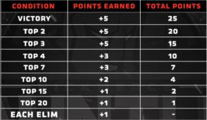 MFAM Gauntlet Points System