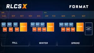 Rocket League Championship Series X Format